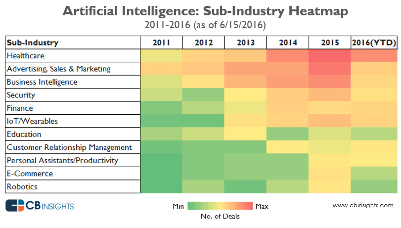 AI-heat-map-of-Healthcare-industry