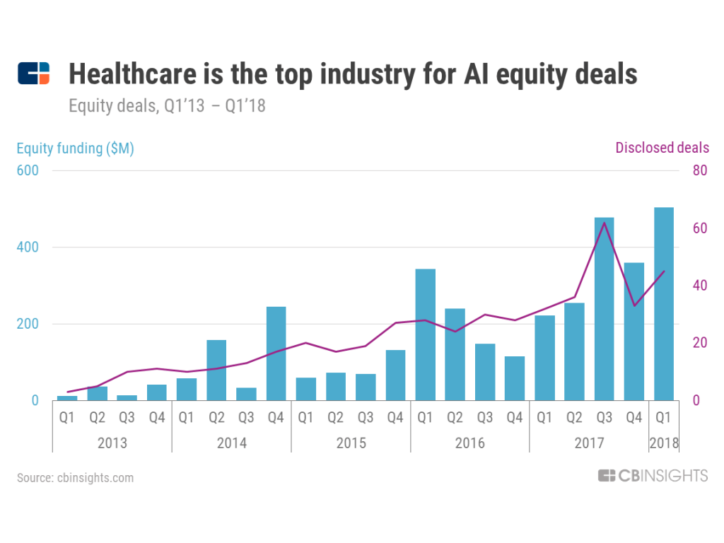 healthcare-quarterly-deal  - healthcare quarterly deal 1024x768 - Top 3 Solutions by Klara That Startup Need to Consider
