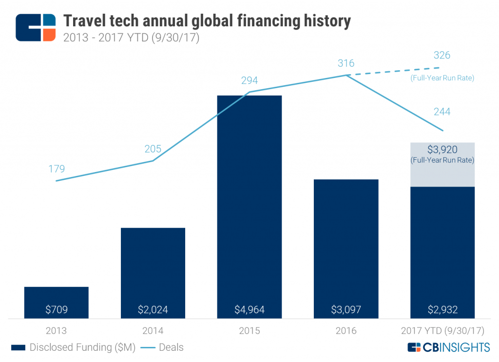 Travel_tech_annual_funding_Sept17