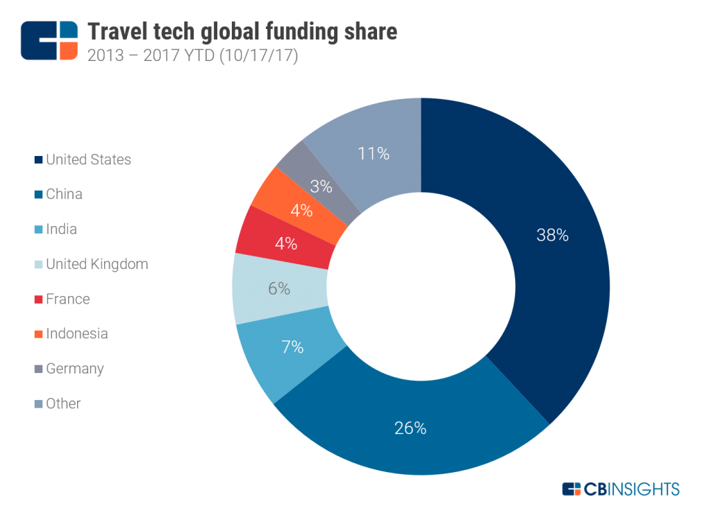 TravelTech_Funding-Share1