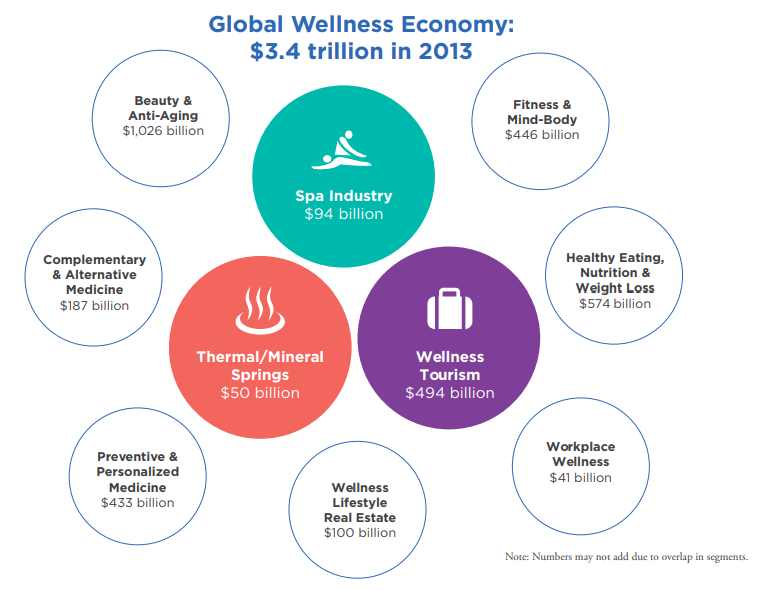 Global-Spa-and-Wellness-economy