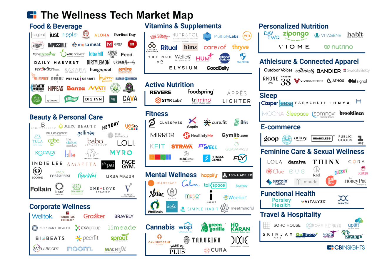 Top-Wellness-Startups