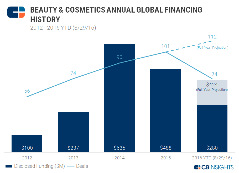 Beauty-Tech-Startups-Annual-Funding