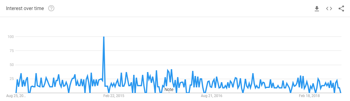 Flywheel-App-Google-Trends
