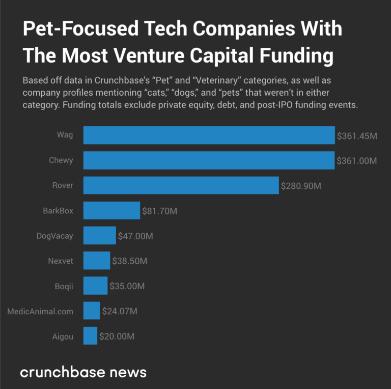pet-focused-tech-companies