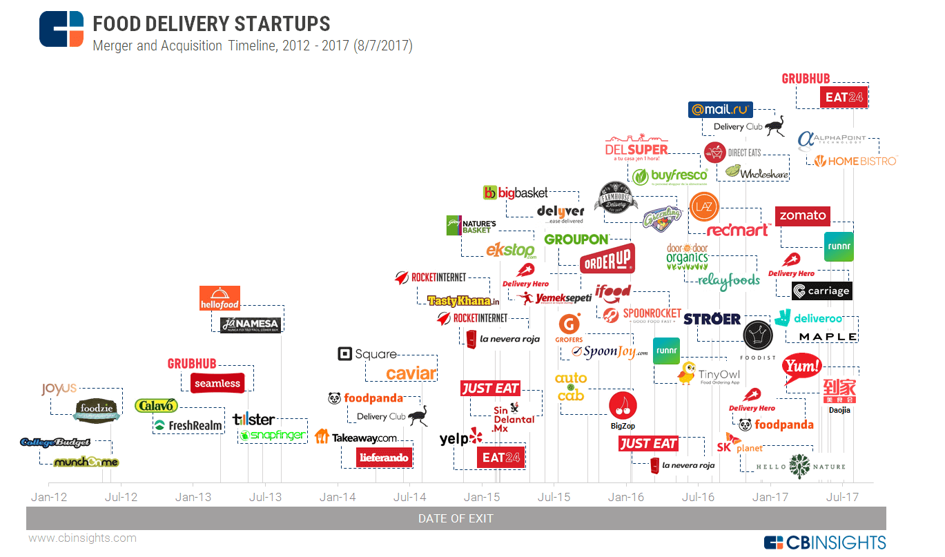 top-food-delivery-startups