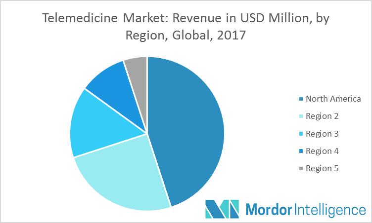 telemedicine-app-market-North-America  - telemedicine app market North America - Top 3 Solutions by Medici App