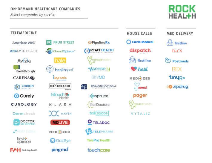 On-demand-Healthcare-apps  - On demand Healthcare apps - Top 3 Solutions by Medici App