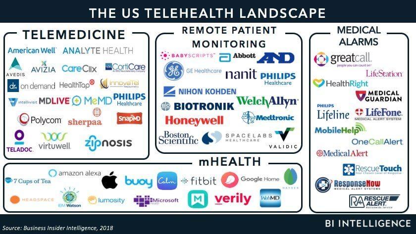 Telemedicine-landscape