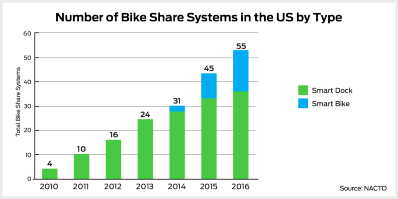 number-of-bikes-in-U.S  - number of bikes in U - 3 Takeaways By Capital Bikshare (CaBi) App