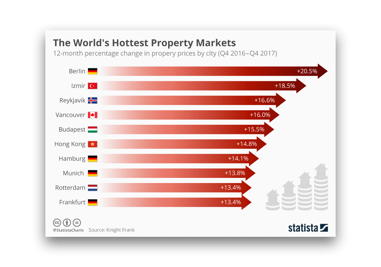 Top-Countries-Real-Estate