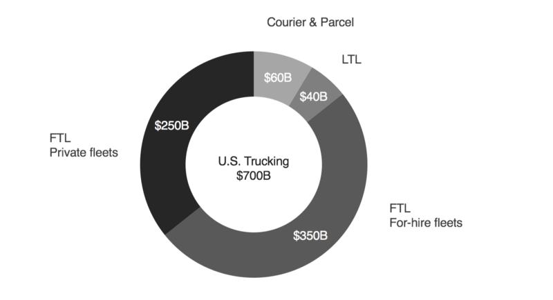 US-trucking