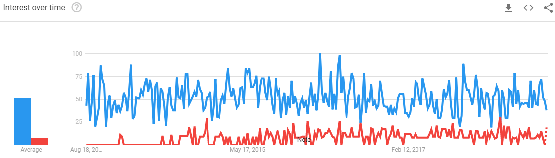 Comparison-Long-Haul-Trucking-Google-Trends