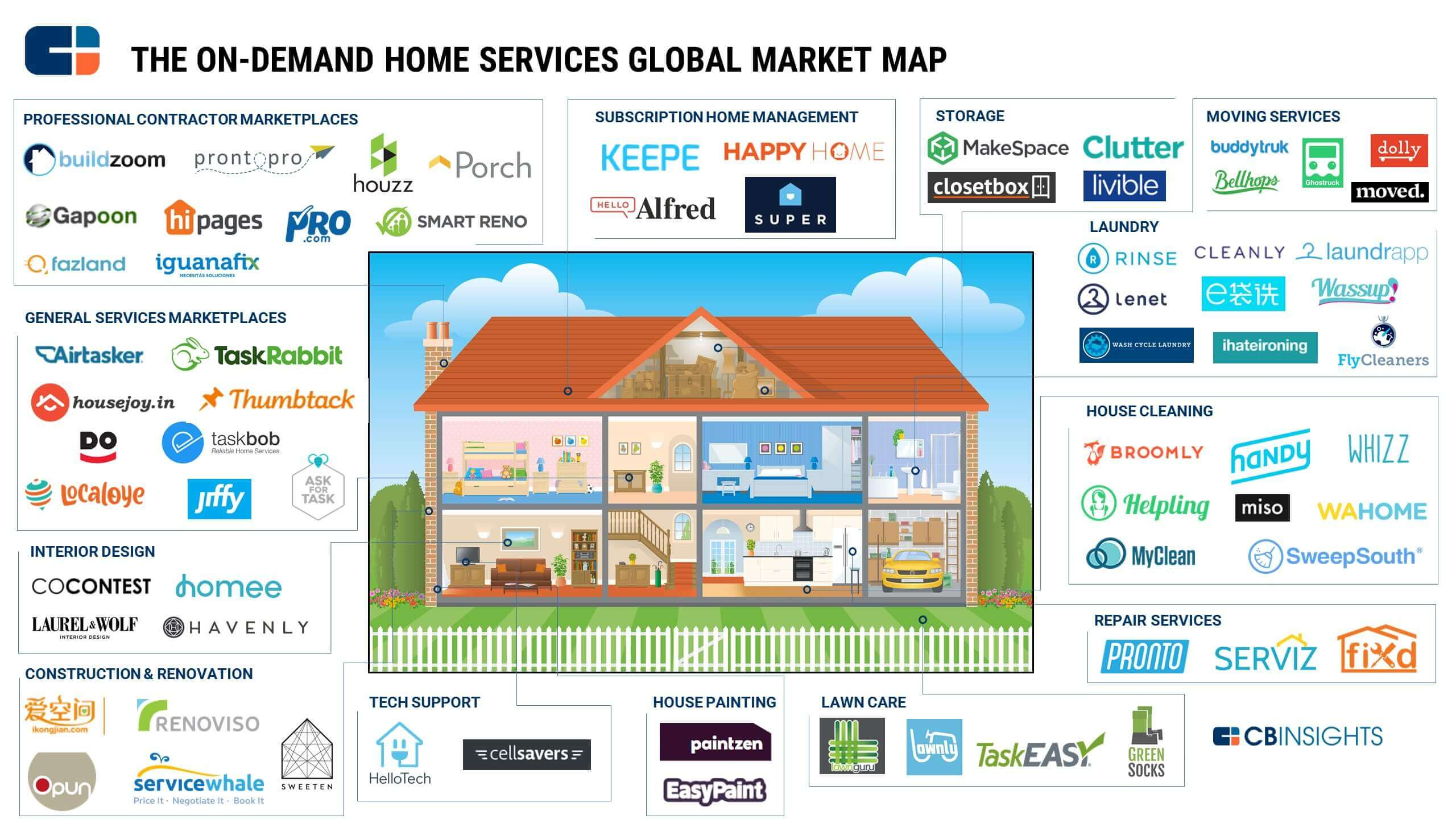 On-demand-home-services-startups