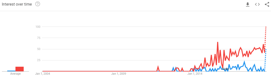 Uber-for-House-Cleaning-Google-Trends