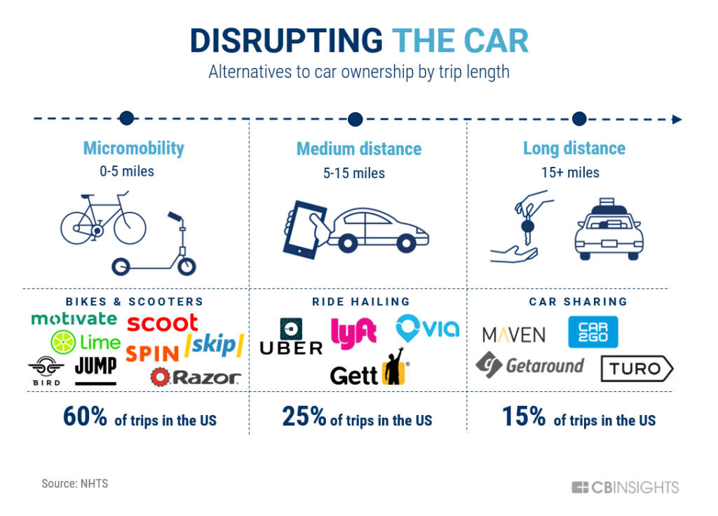 Disrupting-the-Car-Sharing