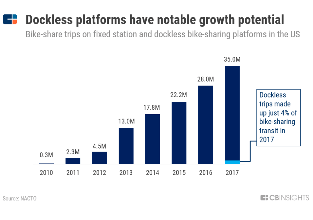 Dockless-Platform-Growth-Potential