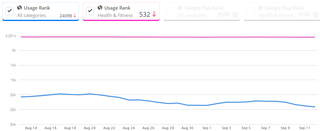 Think-Dirty-App-Ranking-SimilarWeb