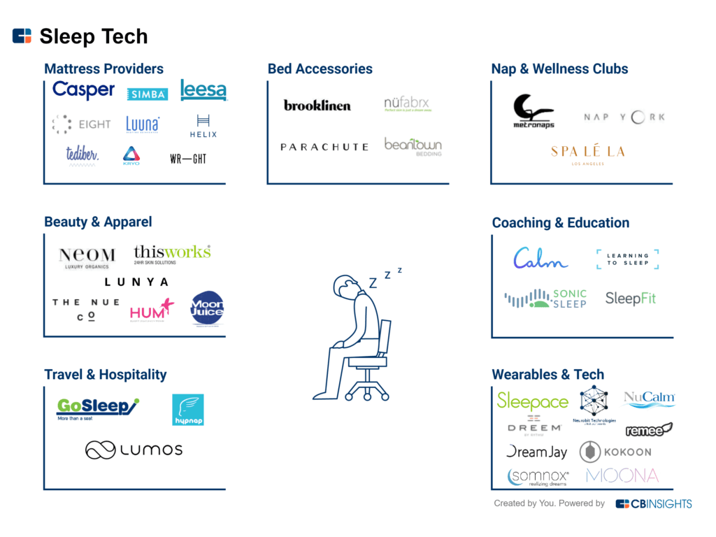 Sleep-Tech-Startups