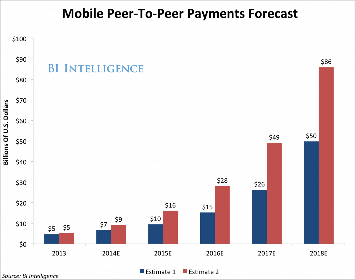 P2P-payment-forecast