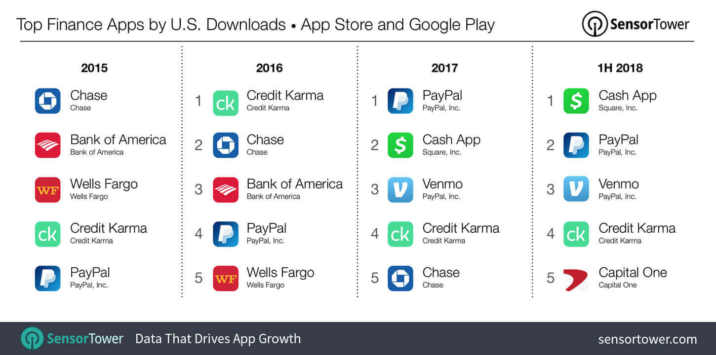Top-finance-apps