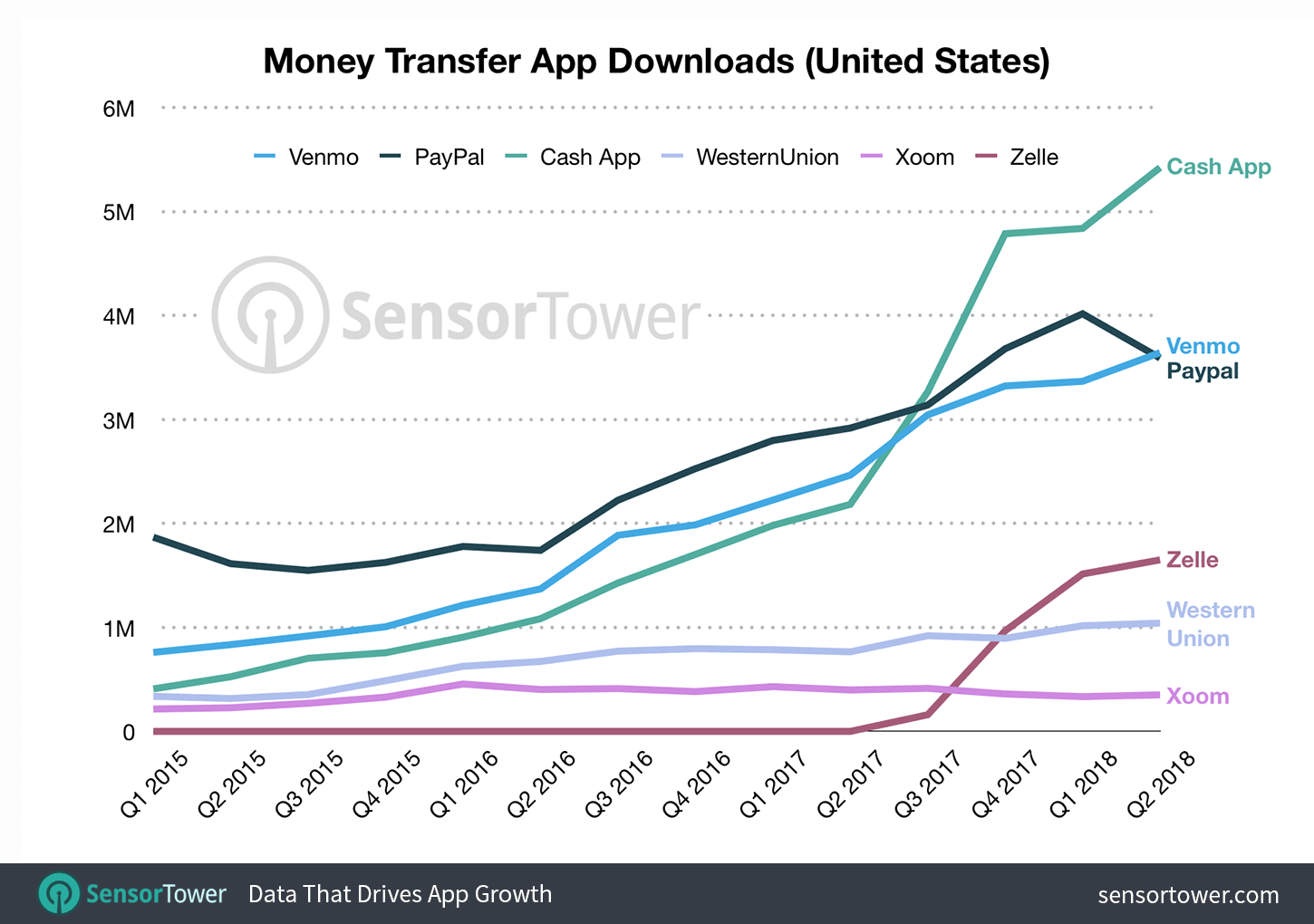 money-transfer-app-downloads