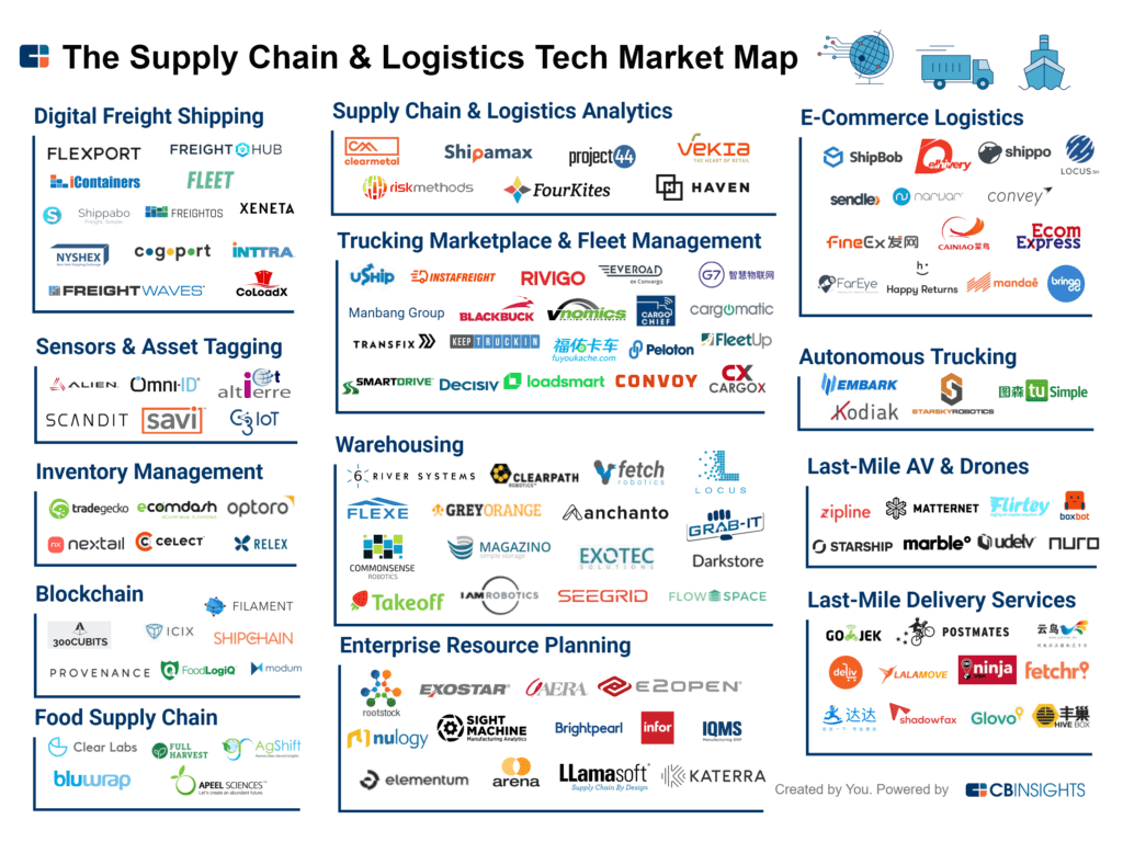Top-Logistics-Startups