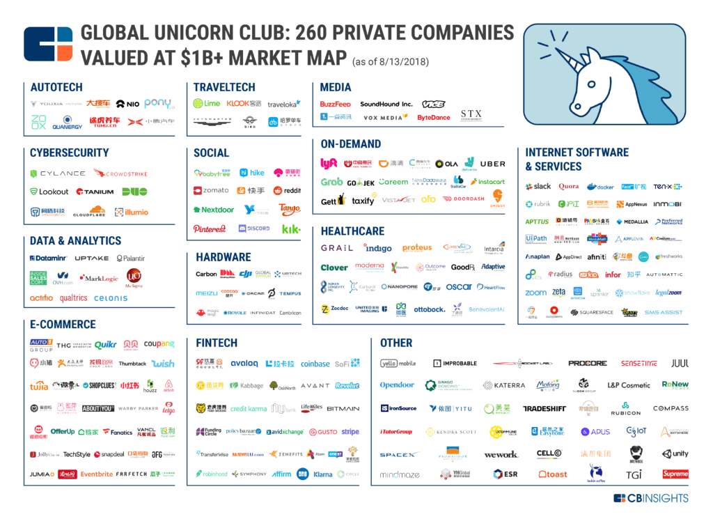 Top-Unicorn-Companies