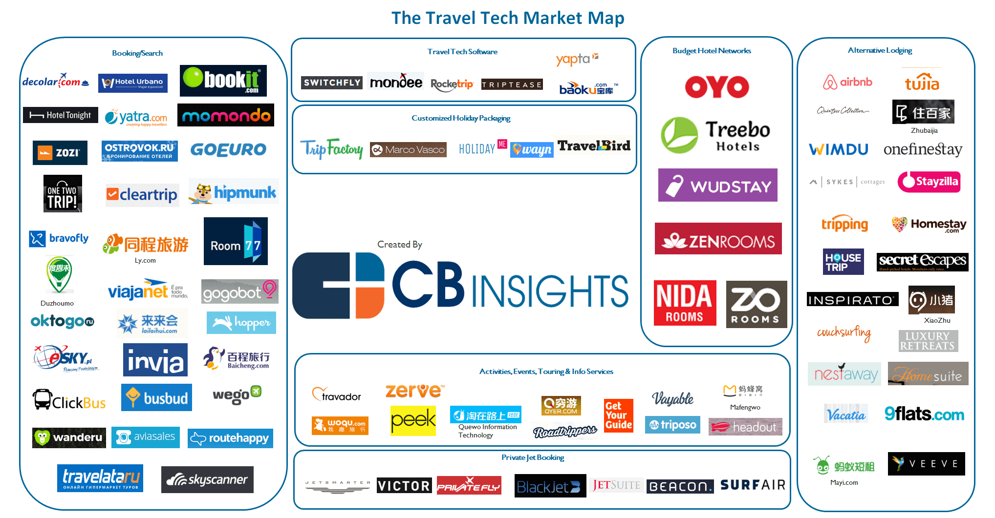 travel-tech-market-map