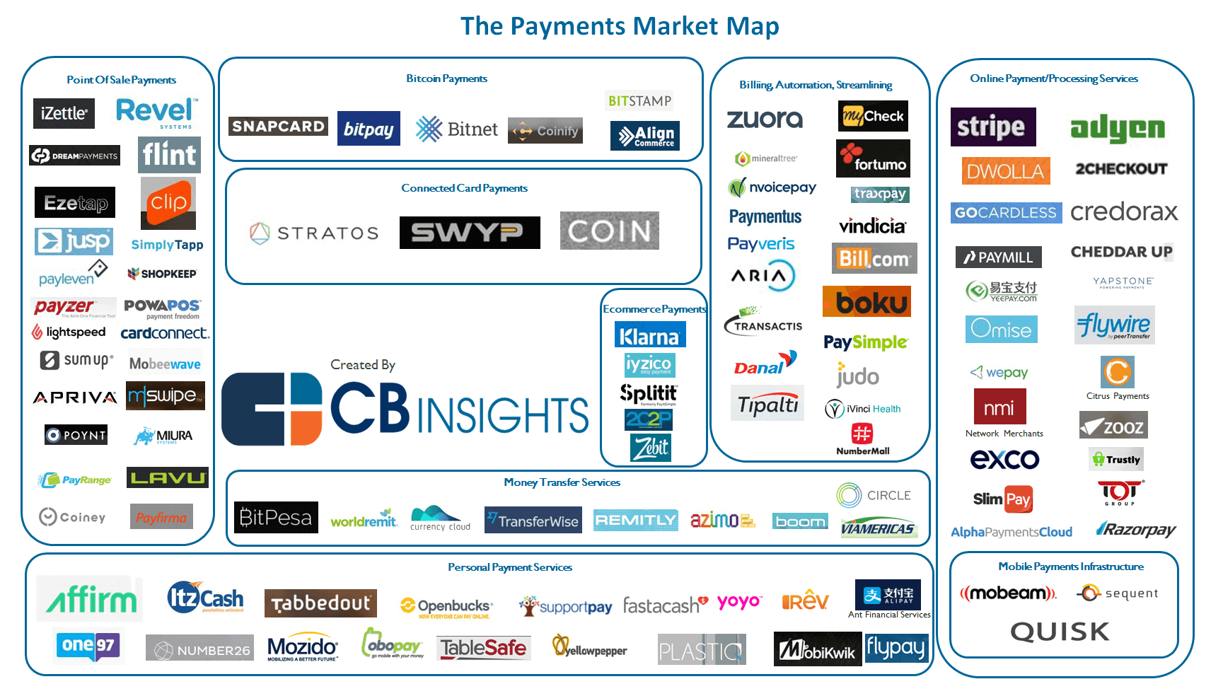 Payments-Startups-Market-Map
