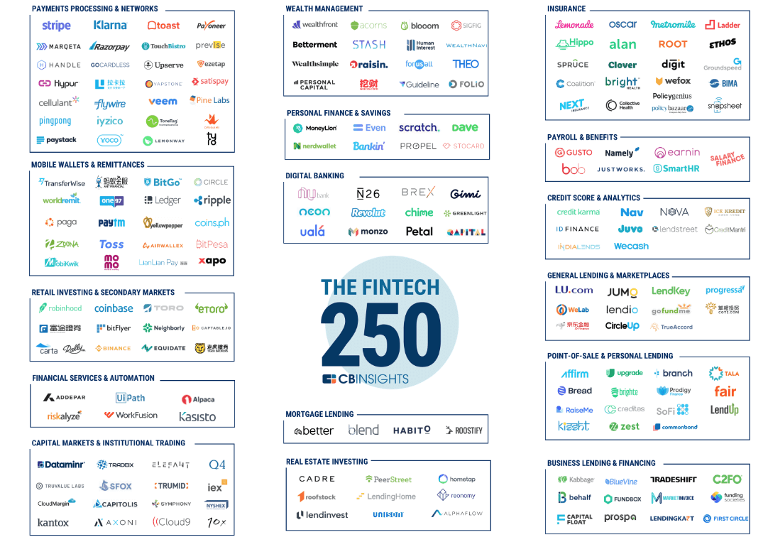 The-CB-Insights-2018-Fintech-250-2-png-3360×2688-
