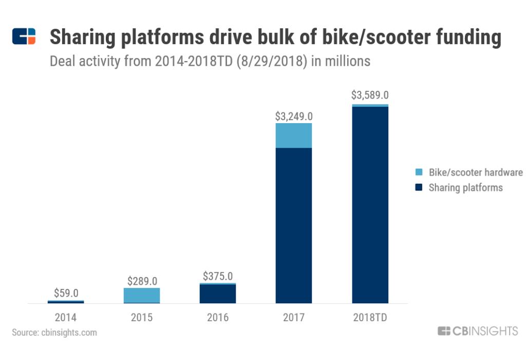 Sharing-Platforms