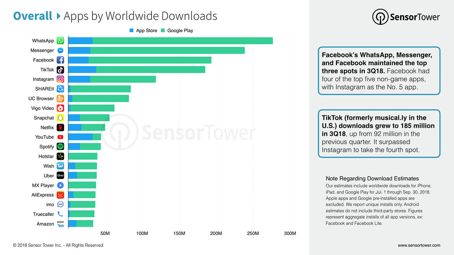 apps-by-worldwide-downloads-2018  - apps by worlwide downloads 2018 - 3 Strategies from Facebook's Lasso