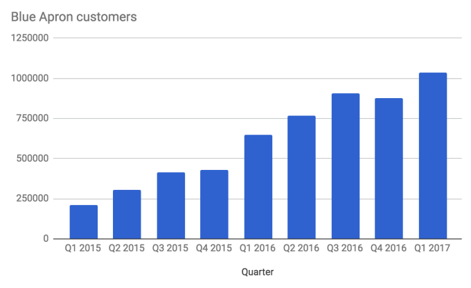 Blue-Apron-App-growth