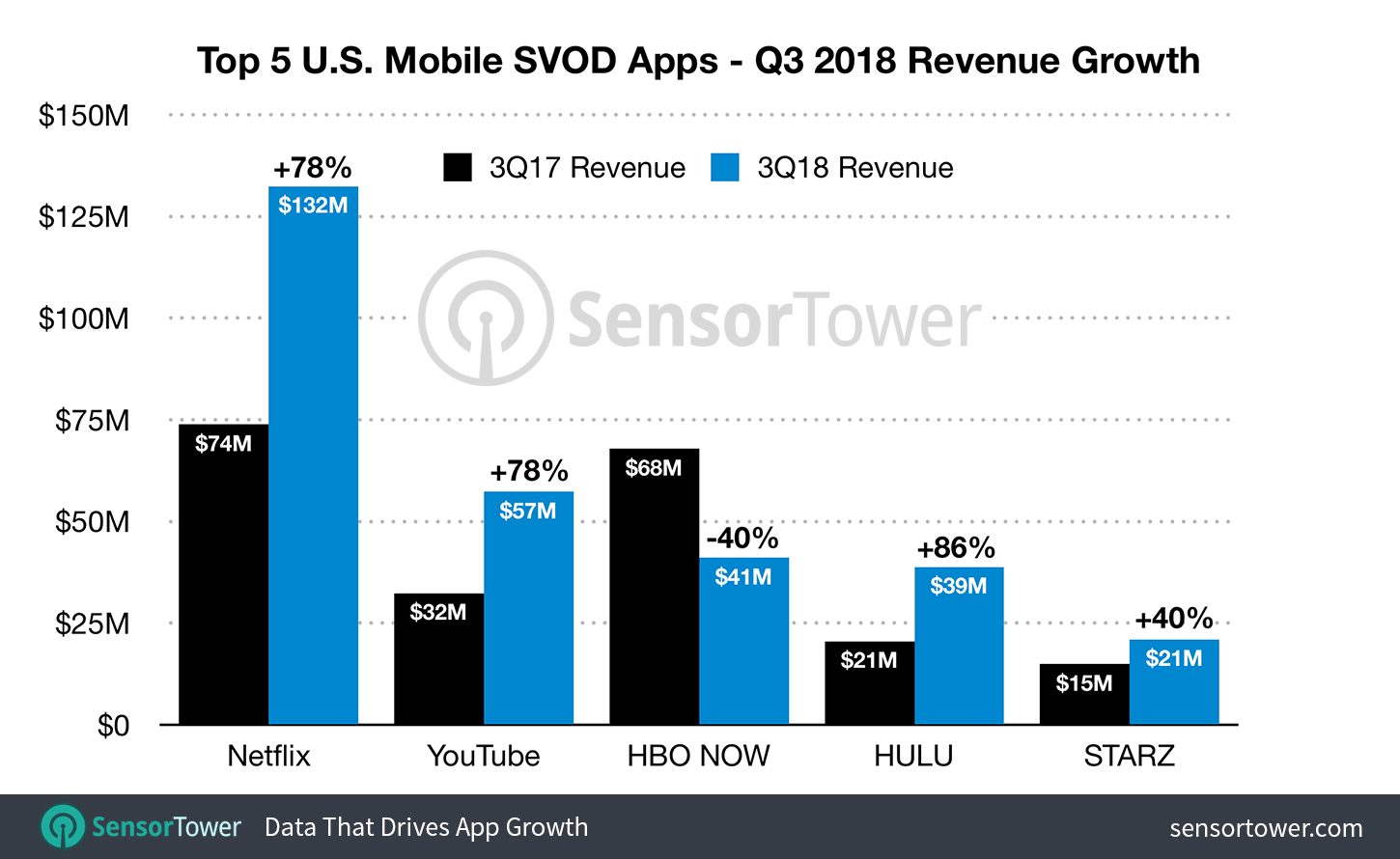 Revenue-Growth-2018