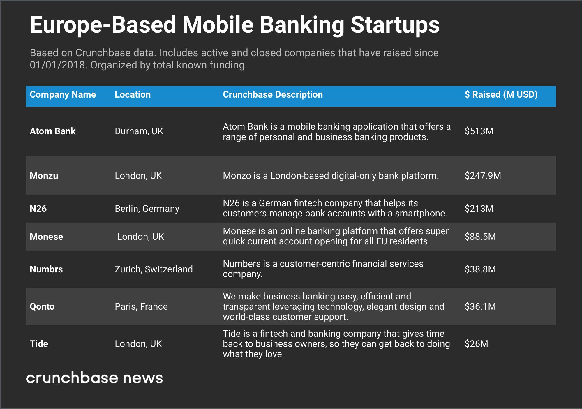 Mobile-banking-startups