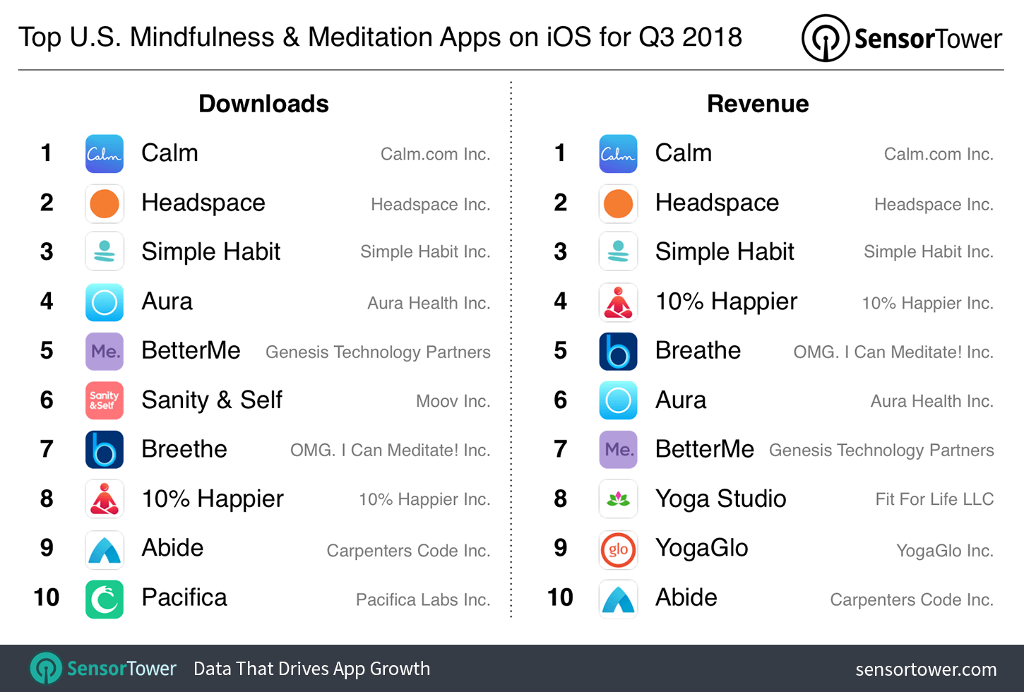 top-iOS-meditation-apps-Sensor-Tower