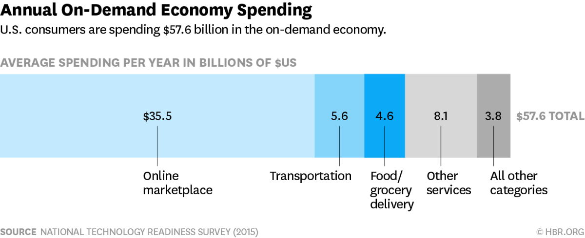 annual-on-demand-spending