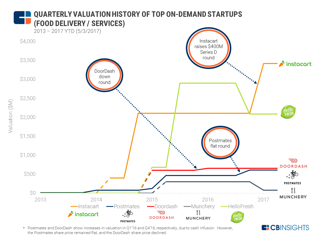 on-demand-valuation-graph  - on demand valuation graph - Pickup and Delivery App Development: Consider 4 Core Features