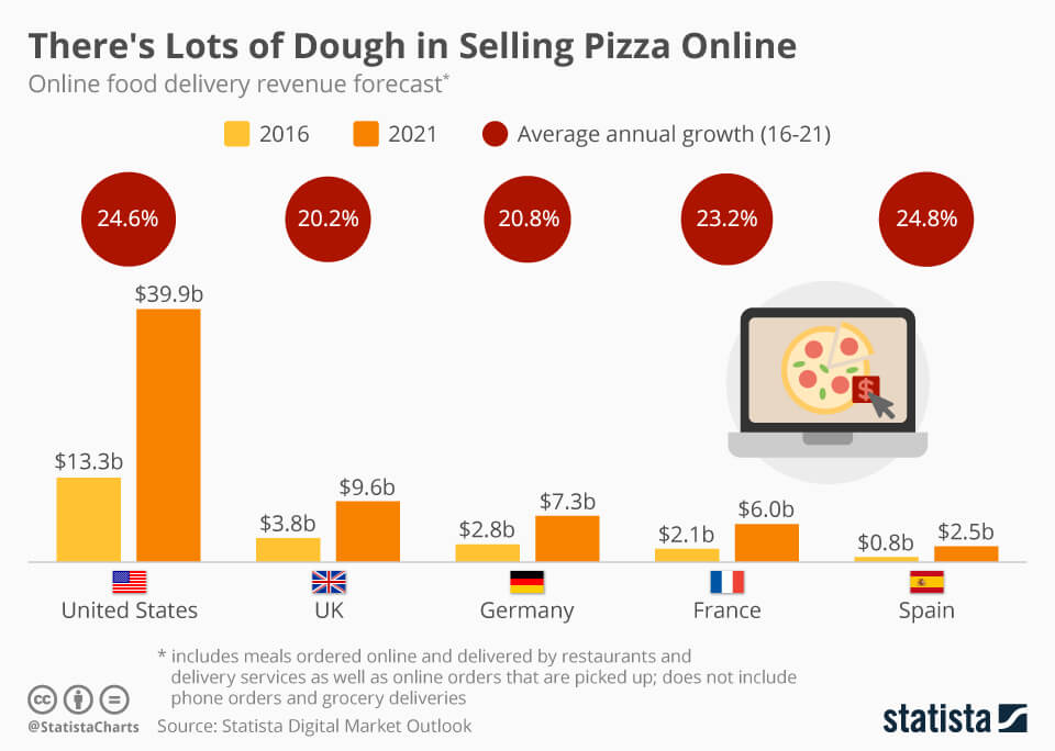 Online-Pizza-Delivery-Statista