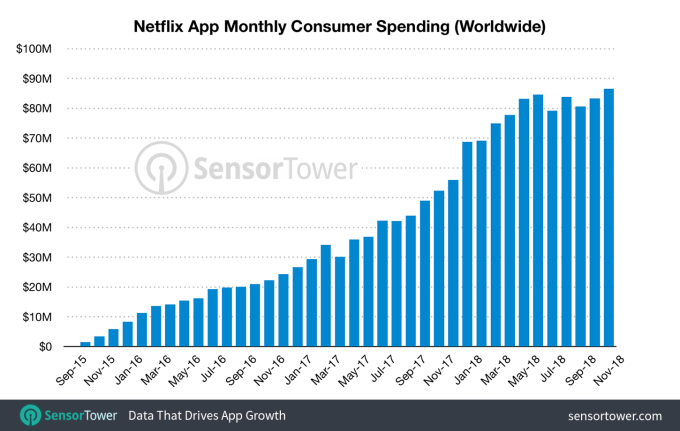 movie streaming apps development, What Does Make Netflix So Popular? Check Out 3 Winning Strategies Behind The Exponential Growth of Netflix App