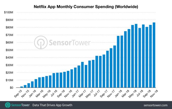 Netflix-App-Revenue