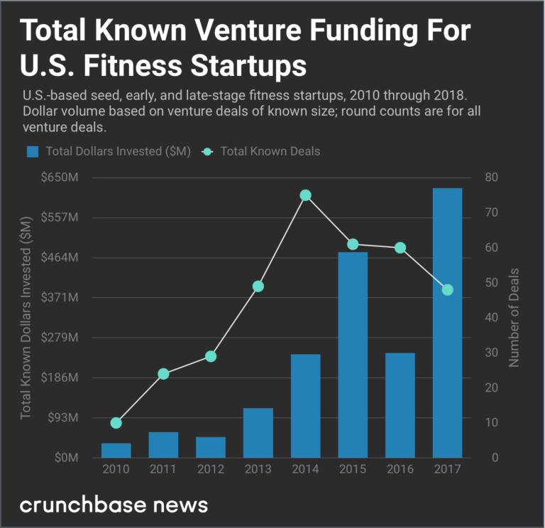 US-Fitness-Startups-Venture-Funding
