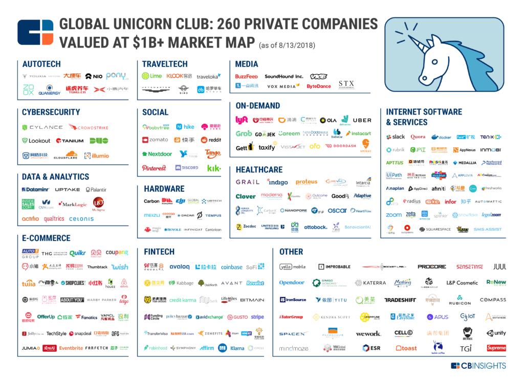 Unicorns-Market-Map