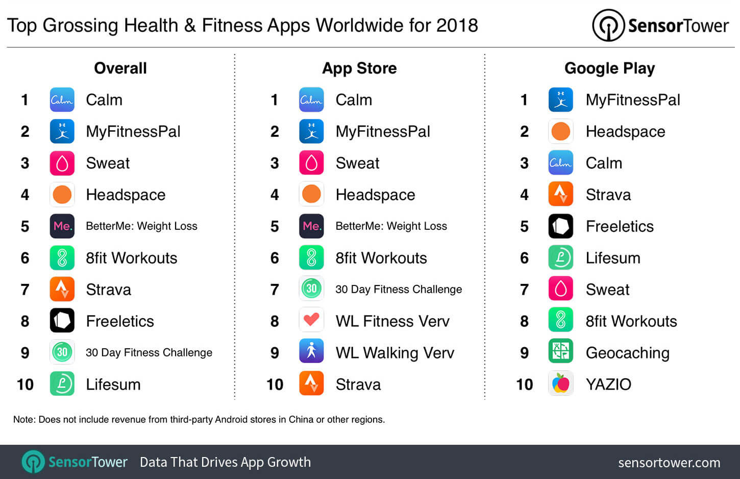 top-grossing-health-fitness-apps-worldwide-2018