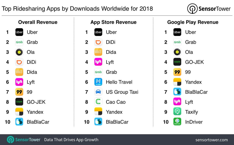 top-ridesharing-app-worldwide-2018