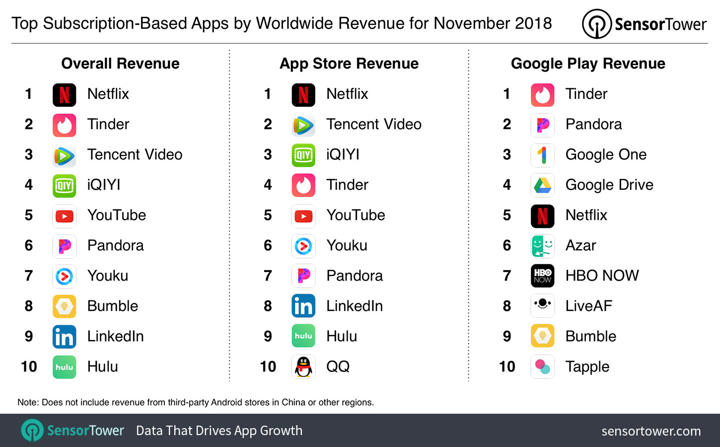top-subscription-apps-revenue-november-2018  - top subscription apps revenue november 2018 - 3 Important Points to Consider