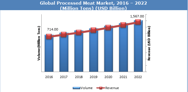 Global-Processed-Meat-Market-2022