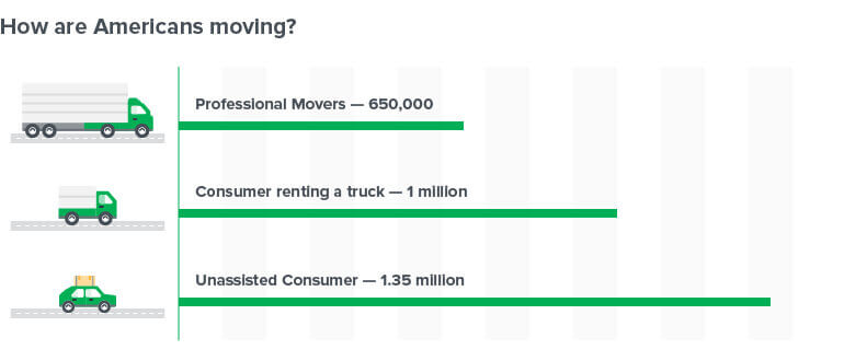 American-Moving-Stats