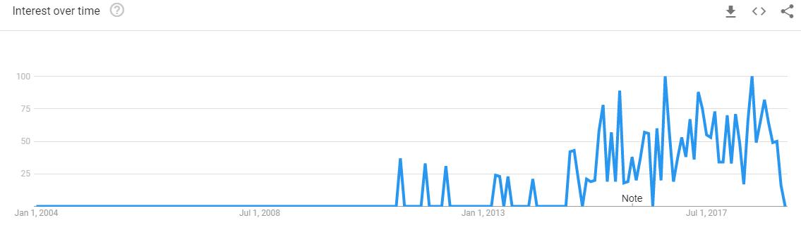 team-communication-apps-Google-Trends